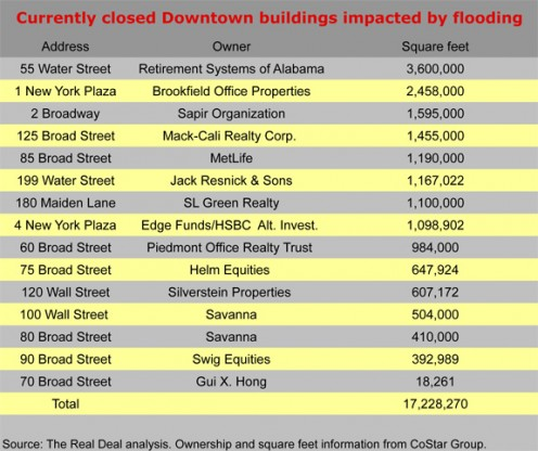 Downtown buildings impacted by flooding