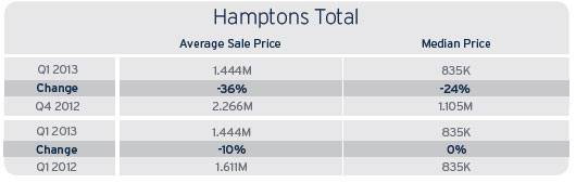 Average and median price of a Hamptons home (Image courtesy the Corcoran Group)