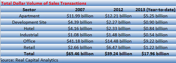 NYC sales transactions by sector