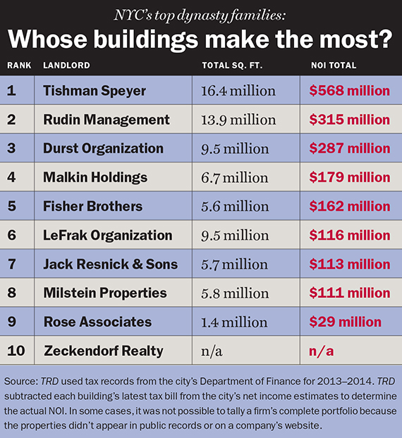 New York City's Real Estate Dynasties!