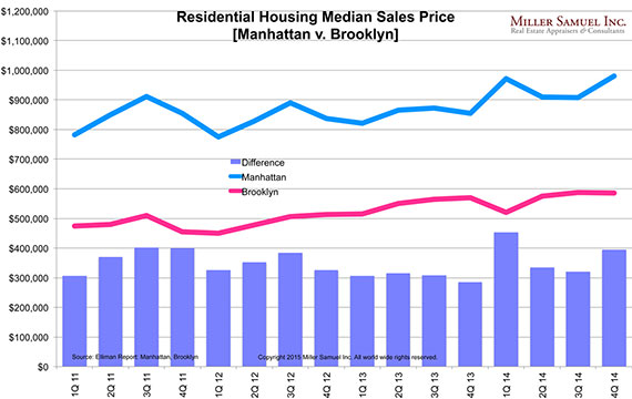 Median sales prices in Manhattan and Brooklyn (Credit: Miller Samuel)