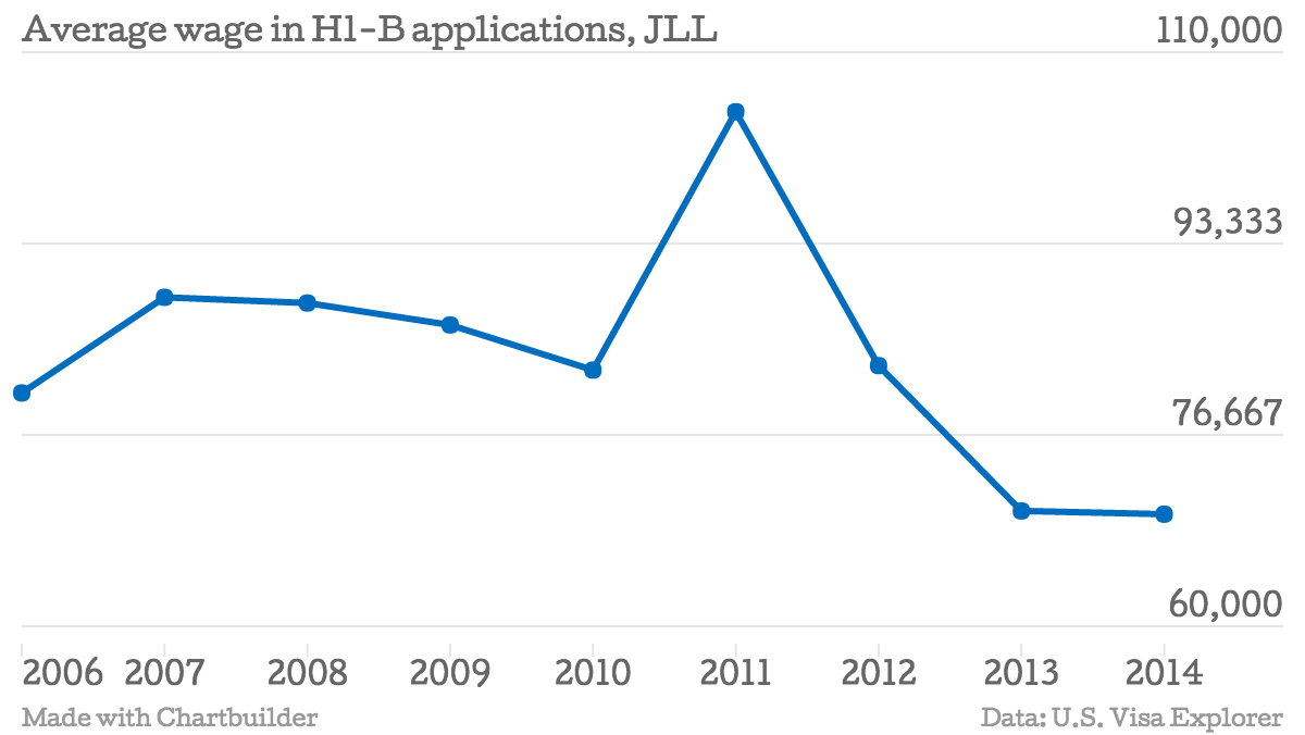 Average-wage-in-H1-B-applications-JLL-JLL_chartbuilder