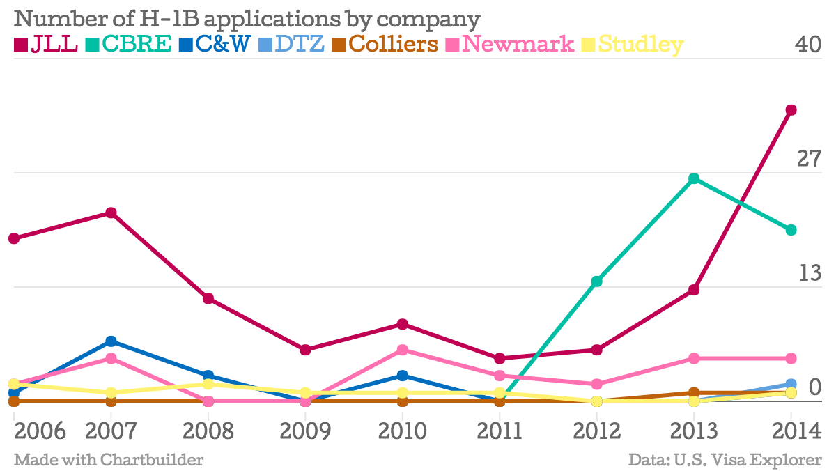 Number-of-H-1B-applications-by-company-JLL-CBRE-C-W-DTZ-Colliers-Newmark-Studley_chartbuilder