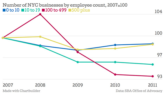 Number-of-NYC-businesses-by-employee-count-2007-100-0-to-10-10-to-19-100-to-499-500-plus_chartbuilder copy