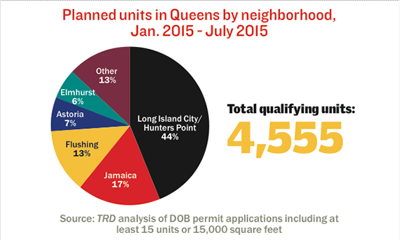 Planned-units-Queens-