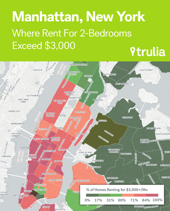 not-far-behind-sf-the-median-cost-of-a-2-bedroom-rental-in-manhattan-is-3950