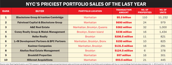 nyc-priciest-portfolio-sales