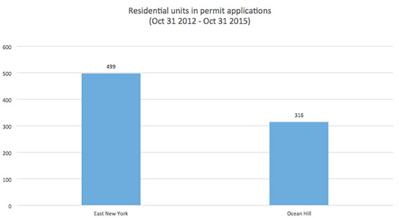 Source: TRD analysis DOB permit applications of at least 15,000 square feet. East New York includes Cypress Hills.