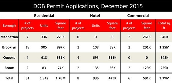 Source: TRD analysis of DOB permit applications of at least 15,000 square feet