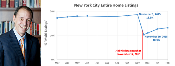 Chris Lehane (credit: Pupkin8r) and a chart depicting Airbnb's purge of listings (credit: Murray Cox and Tom Slee)