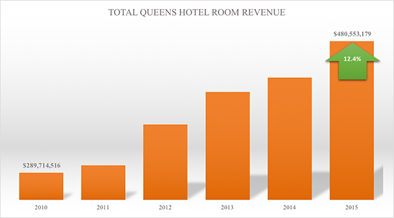 QueensHotelRoomRevenue