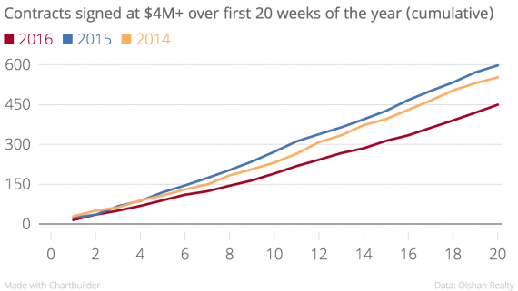 Contracts_signed_at_$4M+_over_first_20_weeks_of_the_year_(cumulative)_2016_2015_2014_chartbuilder