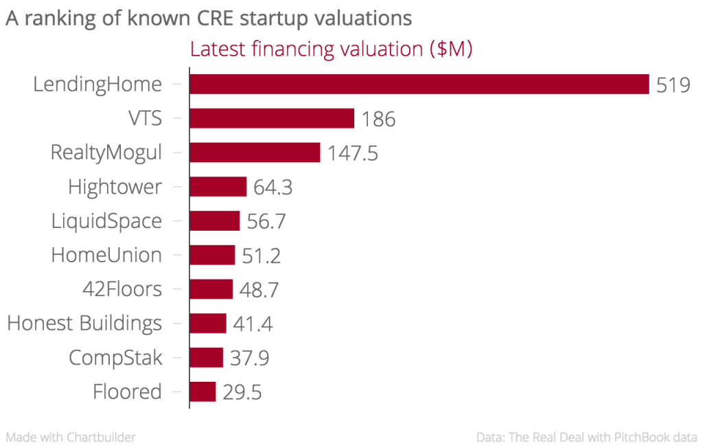 Some of the industry's most valuable CRE tech startups (Credit: The Real Deal with Pitchbook data)