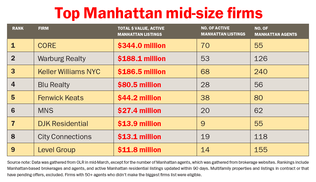 Top New York Firms The Law Firm Founded By Marc E