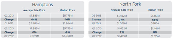 Average and median luxury sales prices in the Hamptons and North Fork (credit: the Corcoran Group)