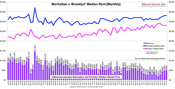 Median monthly rents in Manhattan and Brooklyn from Jan. 2008 to June 2014