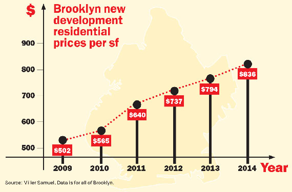 Brooklyn-Land-Prices