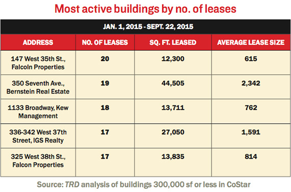 small-lease-buildings