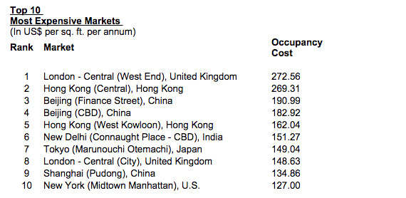 CBRE Global Office Costs