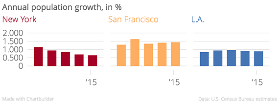 Annual_population_growth,_in_%_New_York_San_Francisco_L.A._chartbuilder (1)