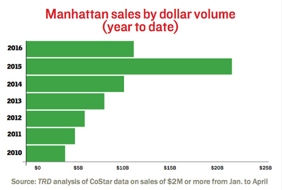 manhattan-isales-year-to-date