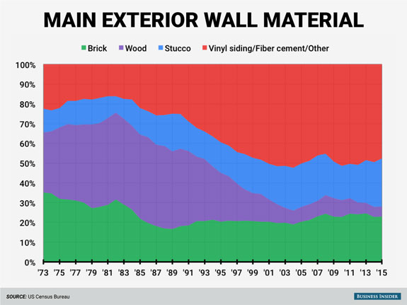 while-brick-and-stucco-have-maintained-their-modest-popularity-as-external-wall-materials-wood-has-fallen-out-of-favor-replaced-by-other-materials-mostly-vinyl-siding-and-fiber-cement